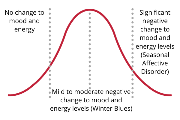 A normal distribution curve showing the Seasonal Affective Disorder (SAD) continuum or scale.